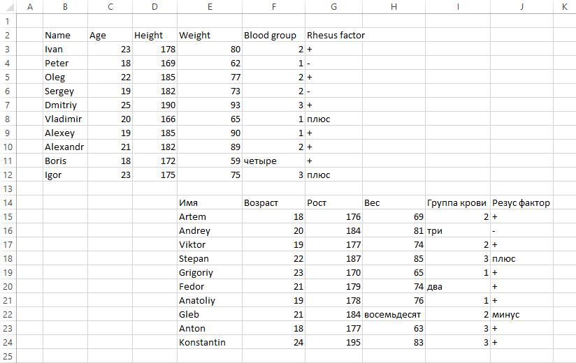 Неправильная структура таблицы