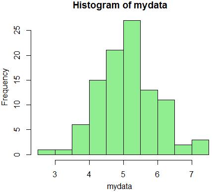 rnorm нормальное распределение