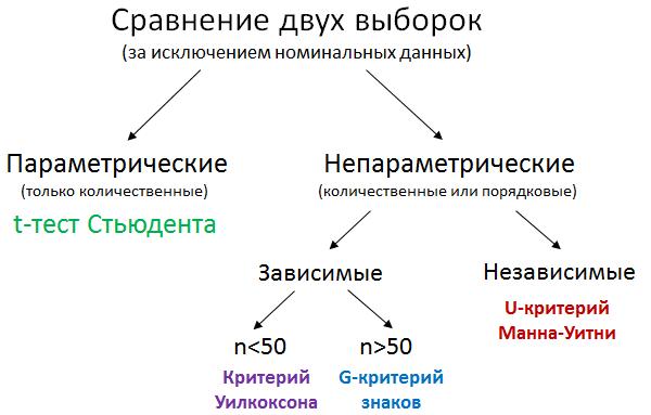 Сравнение двух выборок