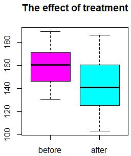 Зависимые выборки до и после