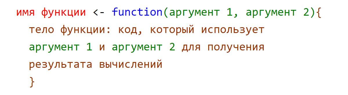 Структура R функции